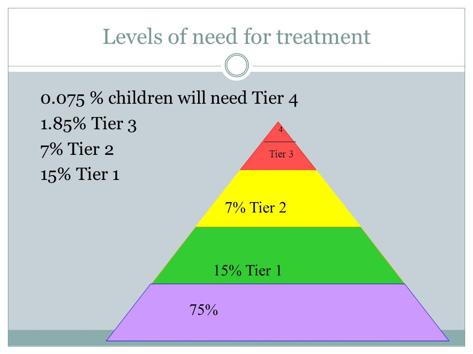 Levels of need for treatment 0.075 % children will need Tier 4 1.85% Tier 3 7% Tier 2 15% Tier 1 75% 15% Tier 1 7% Tier 2 Tier 3 4