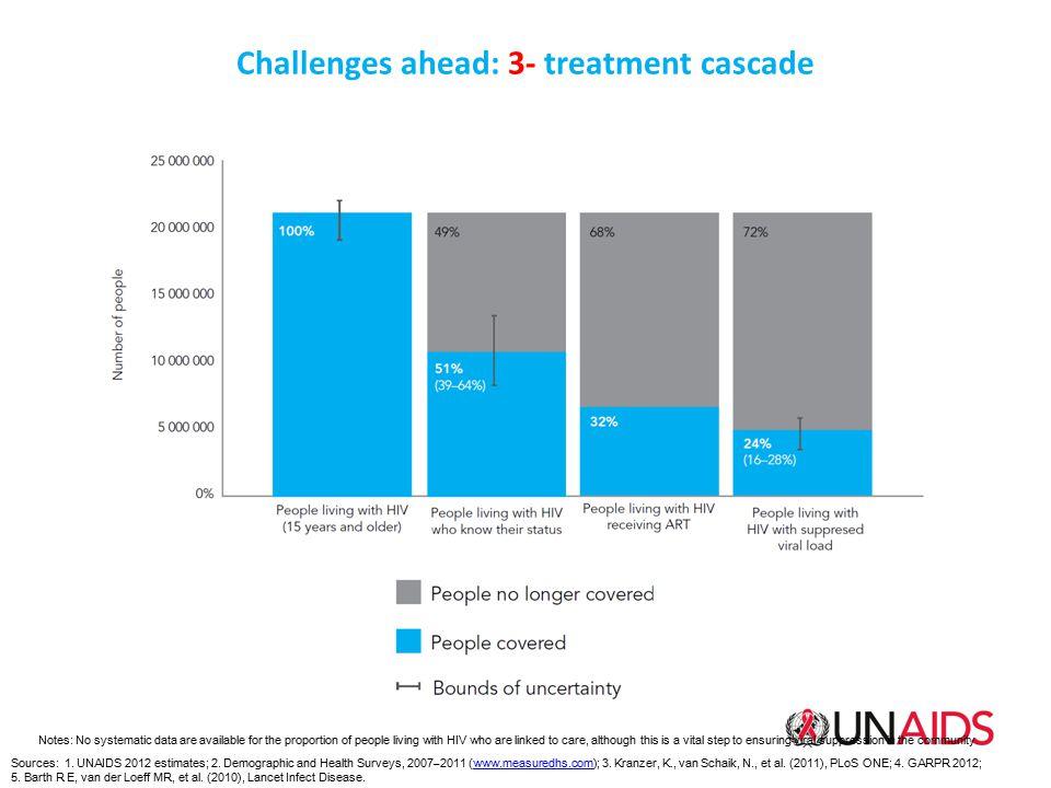 Challenges ahead: 3- treatment cascade Sources: 1. UNAIDS 2012 estimates; 2. Demographic and Health Surveys, 2007–2011 (www.measuredhs.com); 3. Kranze
