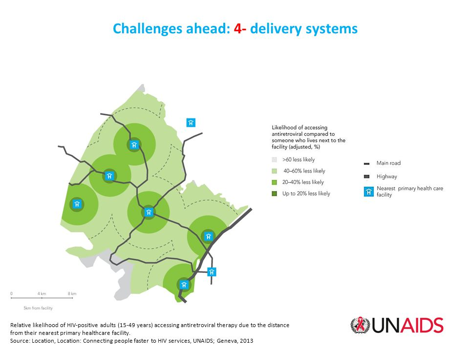Challenges ahead: 4- delivery systems Relative likelihood of HIV-positive adults (15-49 years) accessing antiretroviral therapy due to the distance from their nearest primary healthcare facility.