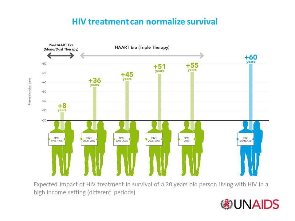 Expected impact of HIV treatment in survival of a 20 years old person living with HIV in a high income setting (different periods) HIV treatment can n