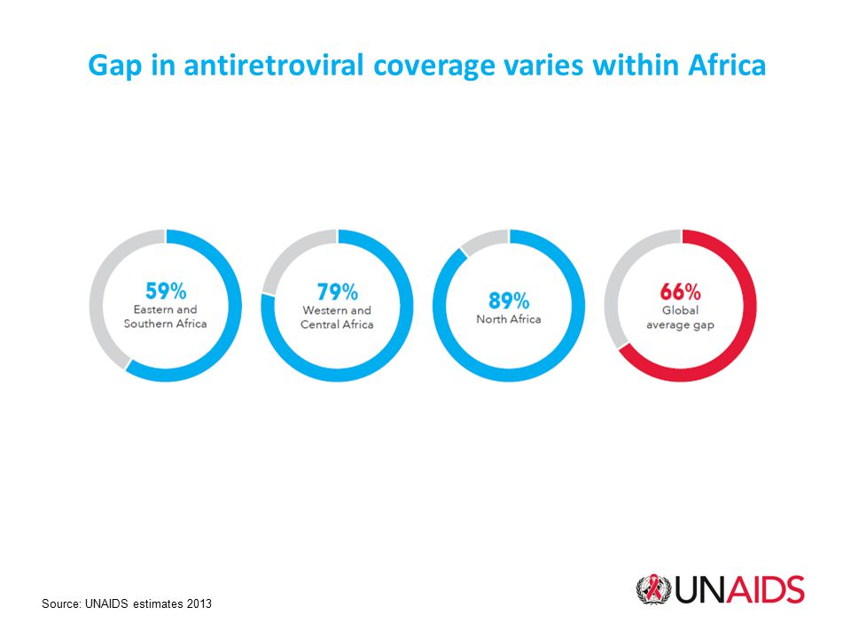 Source: UNAIDS estimates 2013 Gap in antiretroviral coverage varies within Africa