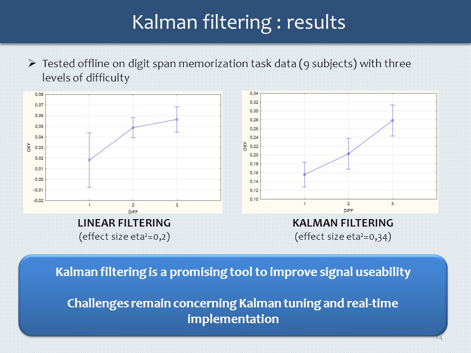 Kalman filtering KALMAN FILTER fNIRS raw data fNIRS filtered signal Dynamical model of hemodynamic response and fNIRS measurement Stimulus Physiological processing model (HRF) Participant Measurement model NIRS NIRS signal Confidence in the measures Confidence in the model Kalman filtering 13