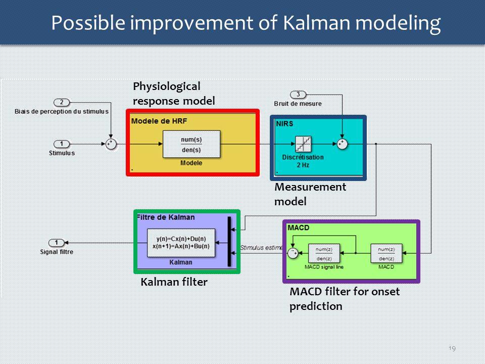 18 Kalman modeling Physiological response model Measurement model Kalman filter