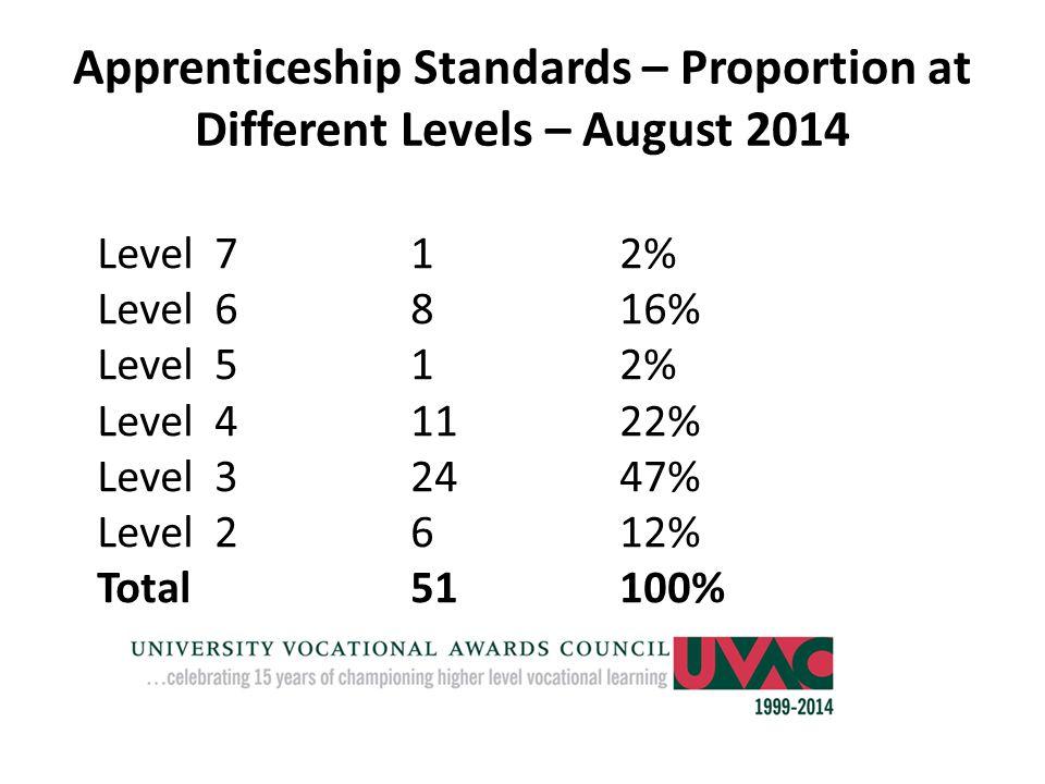 Apprenticeship Standards – Proportion at Different Levels – August 2014 Level 712% Level 6816% Level 512% Level 41122% Level 32447% Level 2612% Total51100%