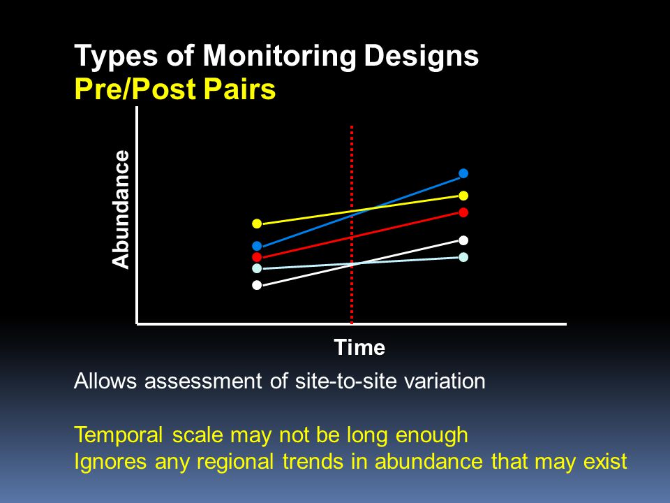 Types of Monitoring Designs Pre/Post Pairs Time Abundance Allows assessment of site-to-site variation Temporal scale may not be long enough Ignores an