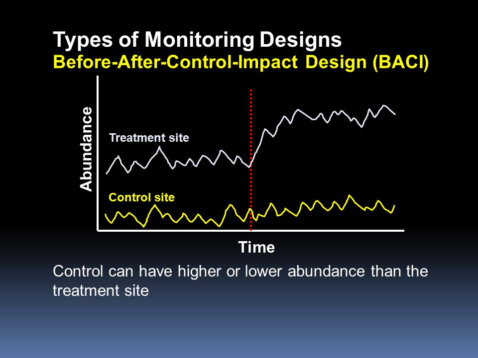 Types of Monitoring Designs Before-After-Control-Impact Design (BACI) Time Abundance Control can have higher or lower abundance than the treatment sit