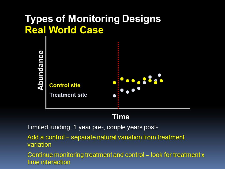 Types of Monitoring Designs Real World Case Time Abundance Control site Treatment site Limited funding, 1 year pre-, couple years post- Add a control