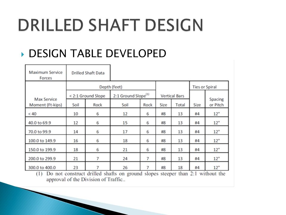  DESIGN TABLE DEVELOPED
