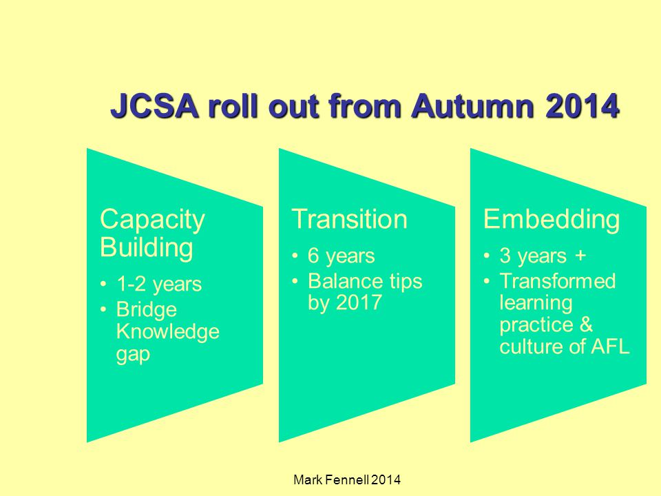 JCSA roll out from Autumn 2014 Capacity Building 1-2 years Bridge Knowledge gap Transition 6 years Balance tips by 2017 Embedding 3 years + Transformed learning practice & culture of AFL Mark Fennell 2014
