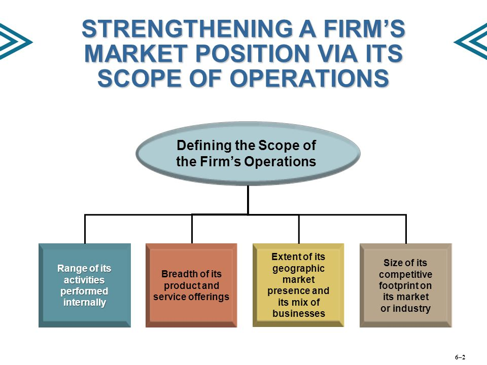 STRENGTHENING A FIRM'S MARKET POSITION VIA ITS SCOPE OF OPERATIONS Range of its activities performed internally Breadth of its product and service off