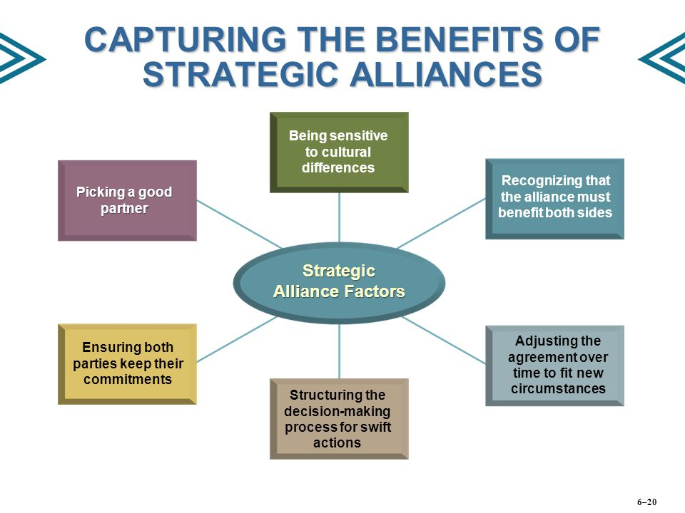 CAPTURING THE BENEFITS OF STRATEGIC ALLIANCES Picking a good partner Being sensitive to cultural differences Recognizing that the alliance must benefi