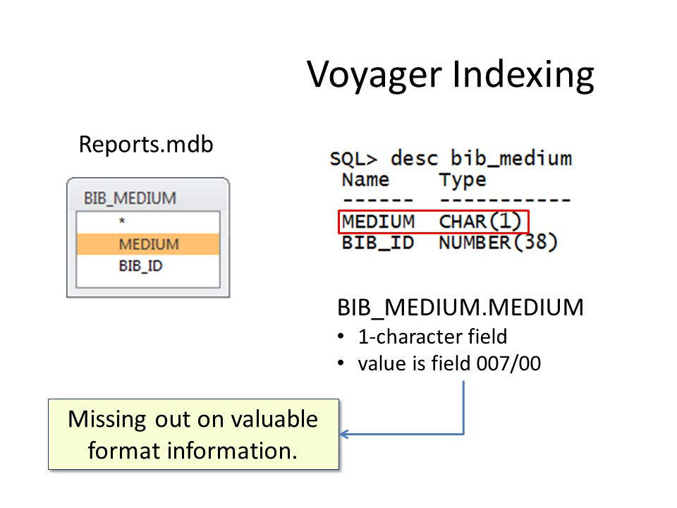 BIB_MEDIUM.MEDIUM 1-character field value is field 007/00 Reports.mdb Voyager Indexing Missing out on valuable format information.