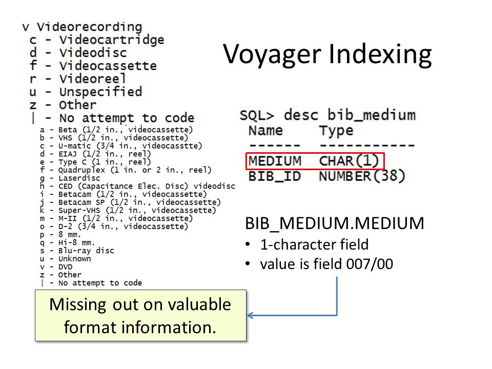 BIB_MEDIUM.MEDIUM 1-character field value is field 007/00 Missing out on valuable format information.