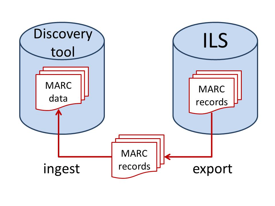 MARC records MARC records MARC data ILS Discovery tool exportingest
