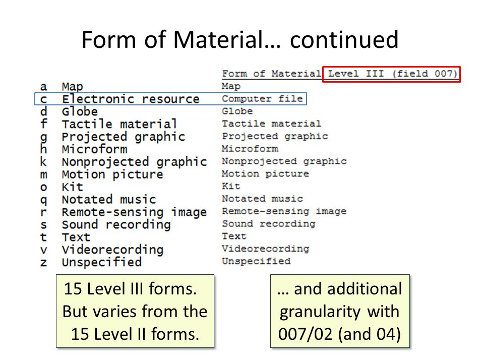 Form of Material… continued 15 Level III forms. But varies from the 15 Level II forms.