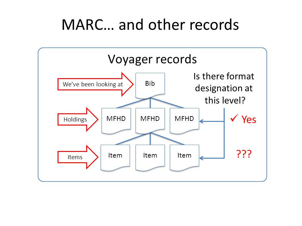 Voyager records Bib MFHD Item MARC… and other records We've been looking at Holdings Items Is there format designation at this level.