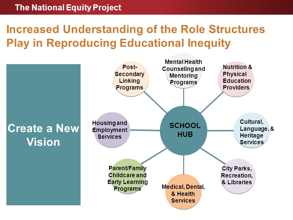 Increased Understanding of the Role Structures Play in Reproducing Educational Inequity SCHOOL HUB Cultural, Language, & Heritage Services Nutrition & Physical Education Providers City Parks, Recreation, & Libraries Medical, Dental, & Health Services Mental Health Counseling and Mentoring Programs Post- Secondary Linking Programs Housing and Employment Services Parent/Family Childcare and Early Learning Programs Create a New Vision The National Equity Project