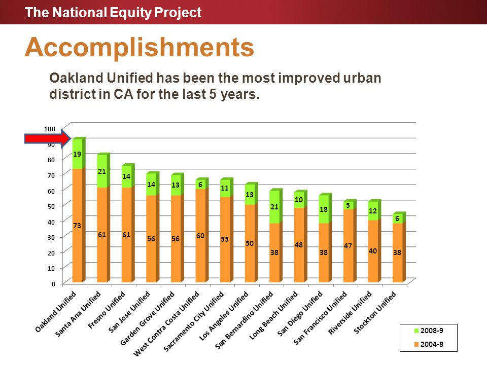 Accomplishments Oakland Unified has been the most improved urban district in CA for the last 5 years.