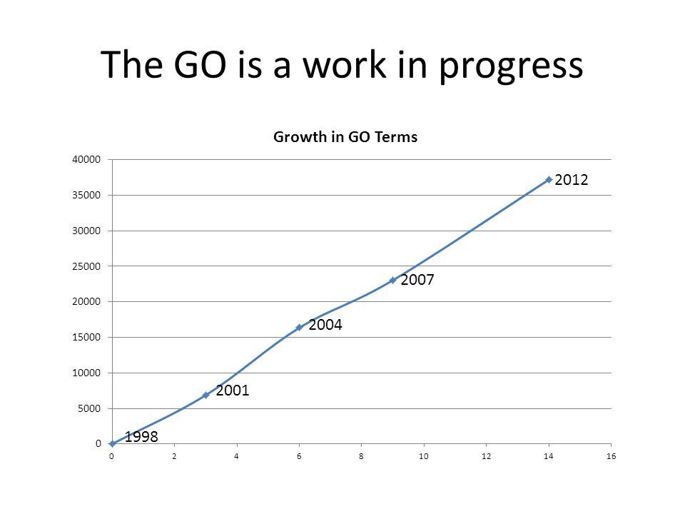 2012 2007 2004 2001 1998