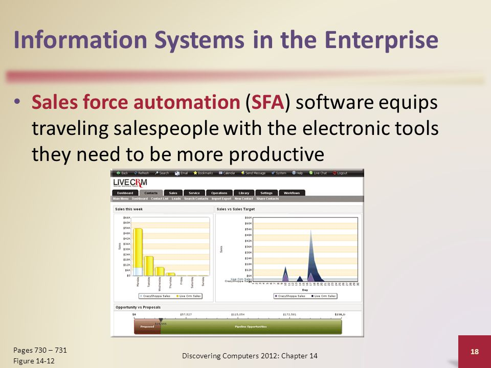 Information Systems in the Enterprise Sales force automation (SFA) software equips traveling salespeople with the electronic tools they need to be more productive Discovering Computers 2012: Chapter 14 18 Pages 730 – 731 Figure 14-12