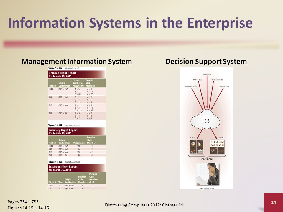Information Systems in the Enterprise Management Information SystemDecision Support System Discovering Computers 2012: Chapter 14 24 Pages 734 – 735 Figures 14-15 – 14-16