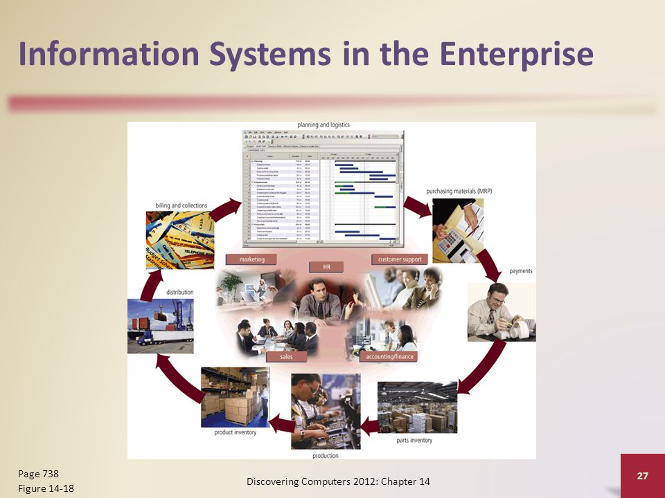 Information Systems in the Enterprise Discovering Computers 2012: Chapter 14 27 Page 738 Figure 14-18