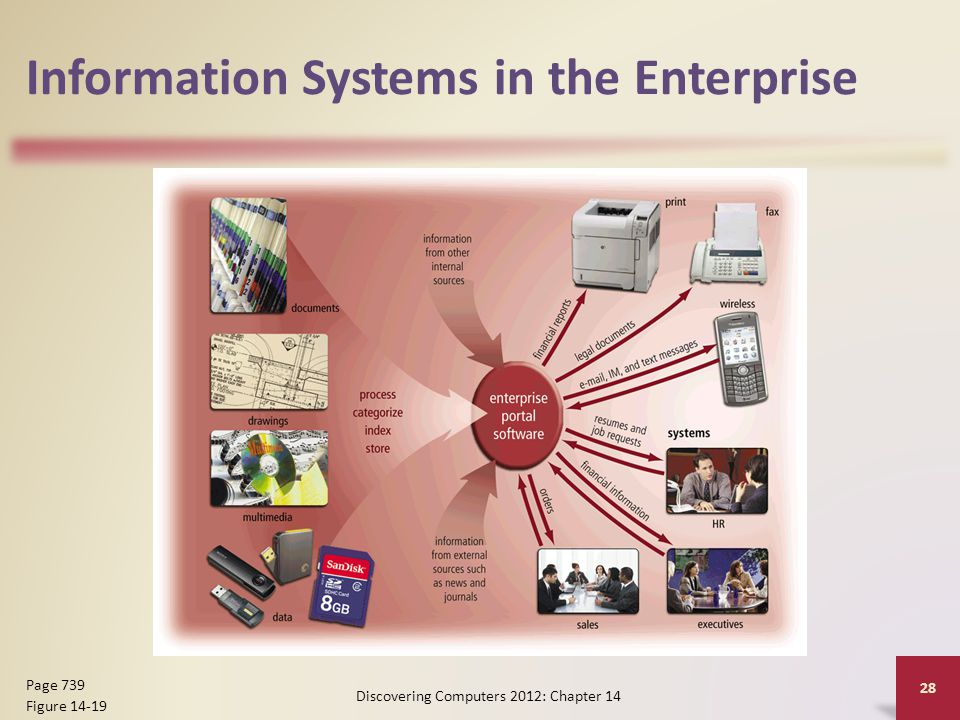 Information Systems in the Enterprise Discovering Computers 2012: Chapter 14 28 Page 739 Figure 14-19