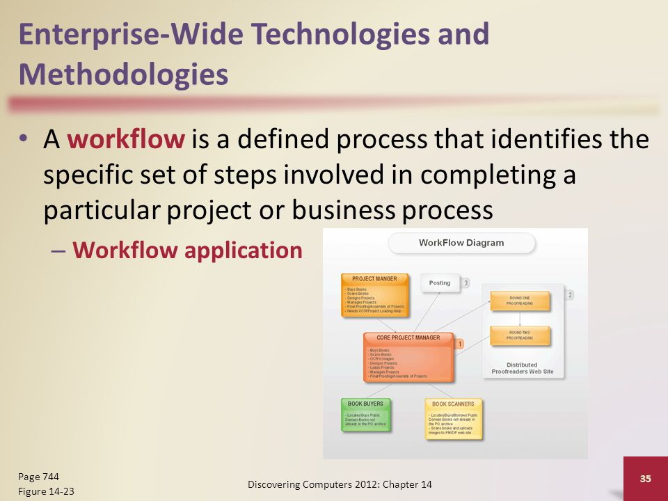 Enterprise-Wide Technologies and Methodologies A workflow is a defined process that identifies the specific set of steps involved in completing a particular project or business process – Workflow application Discovering Computers 2012: Chapter 14 35 Page 744 Figure 14-23