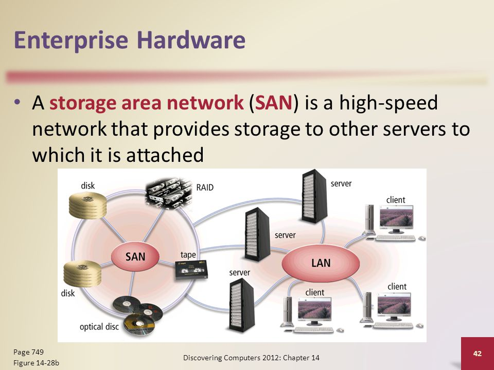 Enterprise Hardware A storage area network (SAN) is a high-speed network that provides storage to other servers to which it is attached Discovering Computers 2012: Chapter 14 42 Page 749 Figure 14-28b