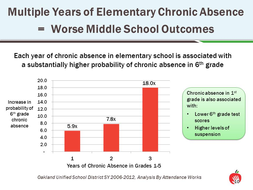 10 Multiple Years of Elementary Chronic Absence = Worse Middle School Outcomes Oakland Unified School District SY 2006-2012, Analysis By Attendance Works Chronic absence in 1 st grade is also associated with: Lower 6 th grade test scores Higher levels of suspension Years of Chronic Absence in Grades 1-5 Increase in probability of 6 th grade chronic absence Each year of chronic absence in elementary school is associated with a substantially higher probability of chronic absence in 6 th grade 5.9x 7.8x 18.0x