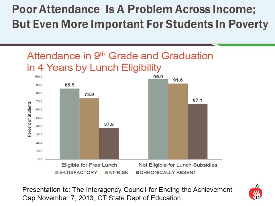 Poor Attendance Is A Problem Across Income; But Even More Important For Students In Poverty 12 Presentation to: The Interagency Council for Ending the Achievement Gap November 7, 2013, CT State Dept of Education.