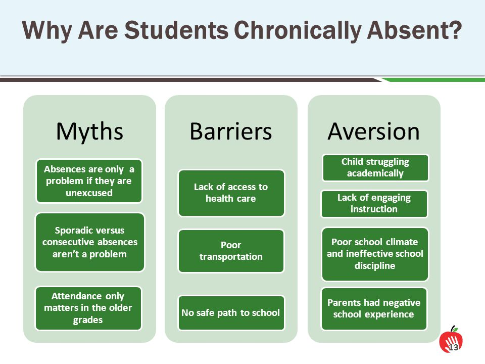 13 Why Are Students Chronically Absent.