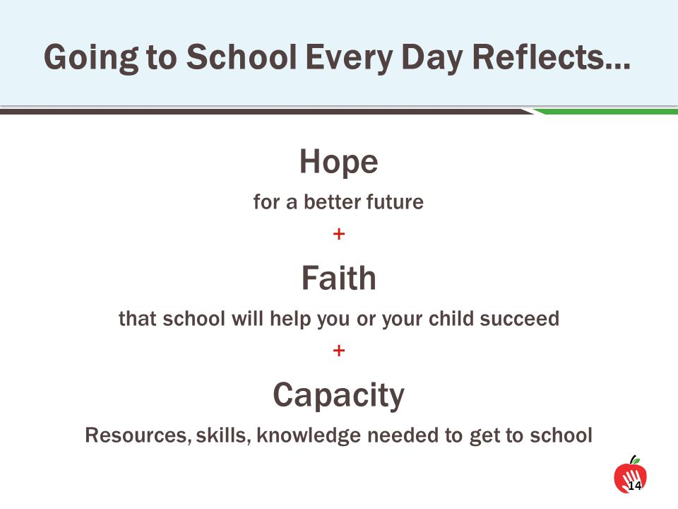 Hope for a better future + Faith that school will help you or your child succeed + Capacity Resources, skills, knowledge needed to get to school 14 Going to School Every Day Reflects…