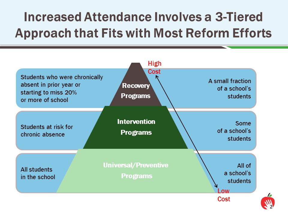 Increased Attendance Involves a 3-Tiered Approach that Fits with Most Reform Efforts A small fraction of a school's students Students who were chronically absent in prior year or starting to miss 20% or more of school Some of a school's students Students at risk for chronic absence All of a school's students All students in the school Recovery Programs Intervention Programs Universal/Preventive Programs High Cost Low Cost 2