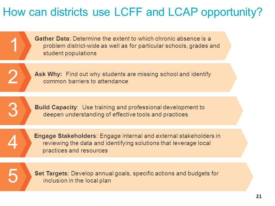 How can districts use LCFF and LCAP opportunity.