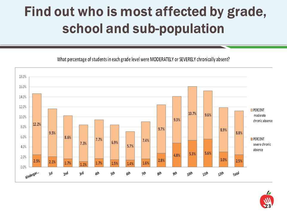 Find out who is most affected by grade, school and sub-population 23