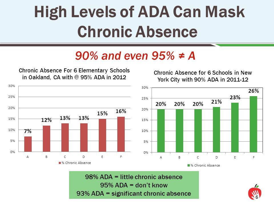 90% and even 95% ≠ A High Levels of ADA Can Mask Chronic Absence 6 98% ADA = little chronic absence 95% ADA = don't know 93% ADA = significant chronic absence