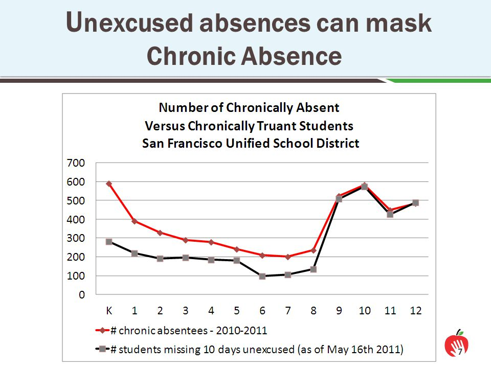 U nexcused absences can mask Chronic Absence 7