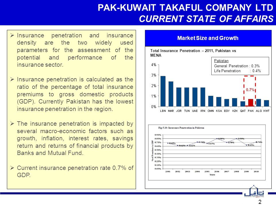 PAK-KUWAIT TAKAFUL COMPANY LTD CURRENT STATE OF AFFAIRS 2  Insurance penetration and insurance density are the two widely used parameters for the assessment of the potential and performance of the insurance sector.