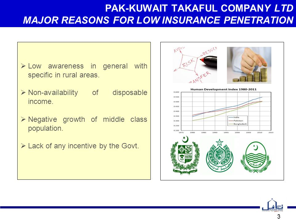 PAK-KUWAIT TAKAFUL COMPANY LTD MAJOR REASONS FOR LOW INSURANCE PENETRATION 3  Low awareness in general with specific in rural areas.