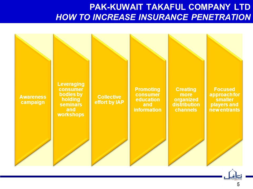 PAK-KUWAIT TAKAFUL COMPANY LTD HOW TO INCREASE INSURANCE PENETRATION 6  Seeking support from SECP for consumer bodies in conducting seminars and workshops on insurance in various parts of the country in order to create awareness about insurance.