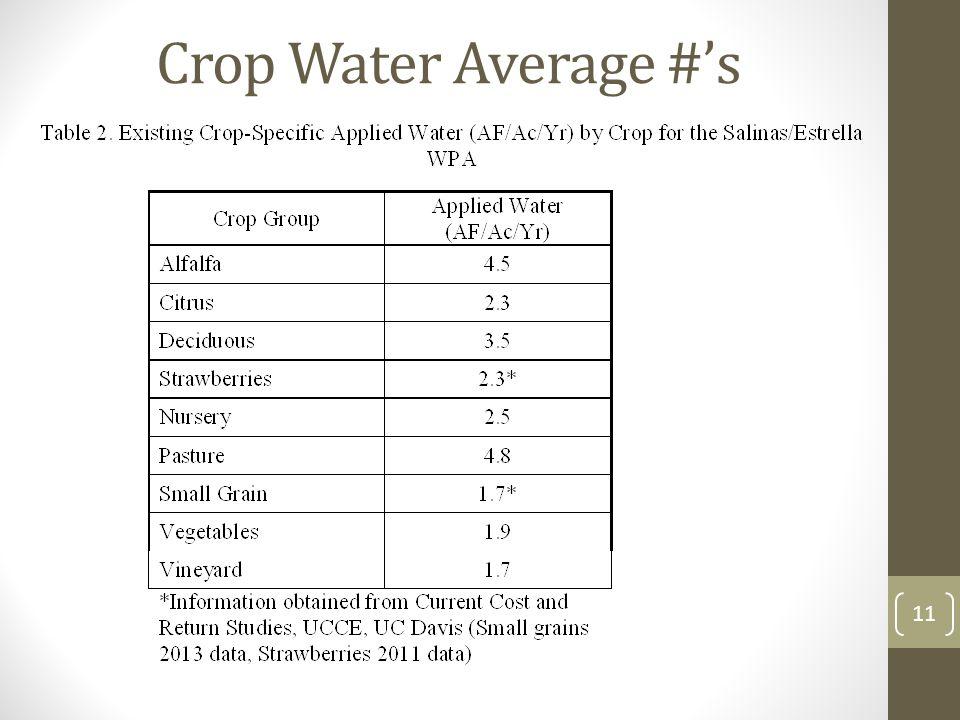 Crop Water Average #'s 11