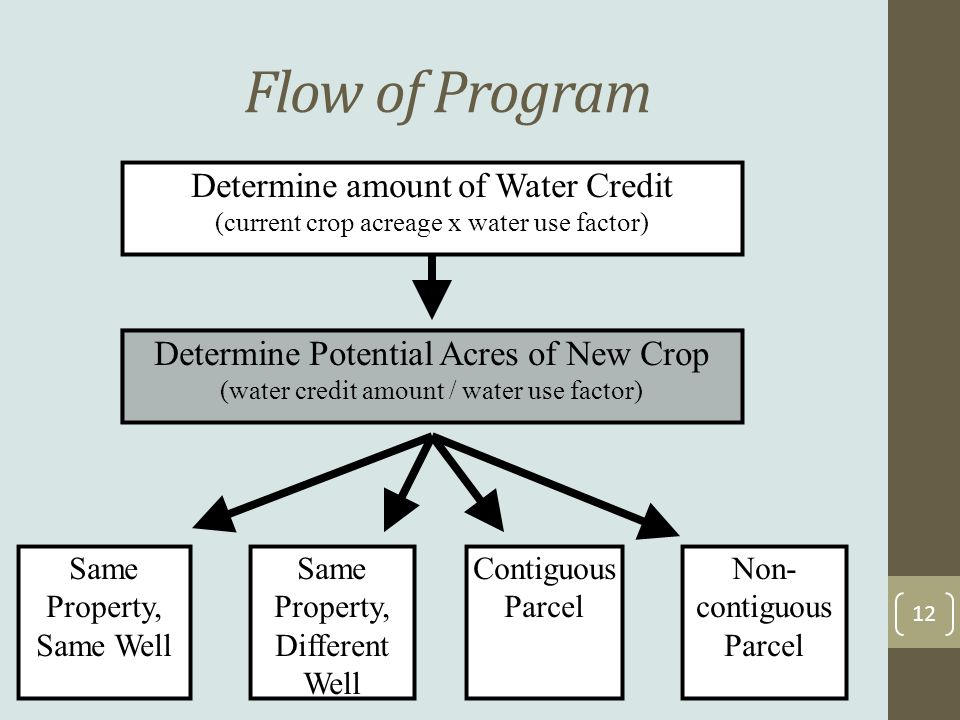Flow of Program 12 Determine amount of Water Credit (current crop acreage x water use factor) Determine Potential Acres of New Crop (water credit amount / water use factor) Same Property, Same Well Same Property, Different Well Contiguous Parcel Non- contiguous Parcel