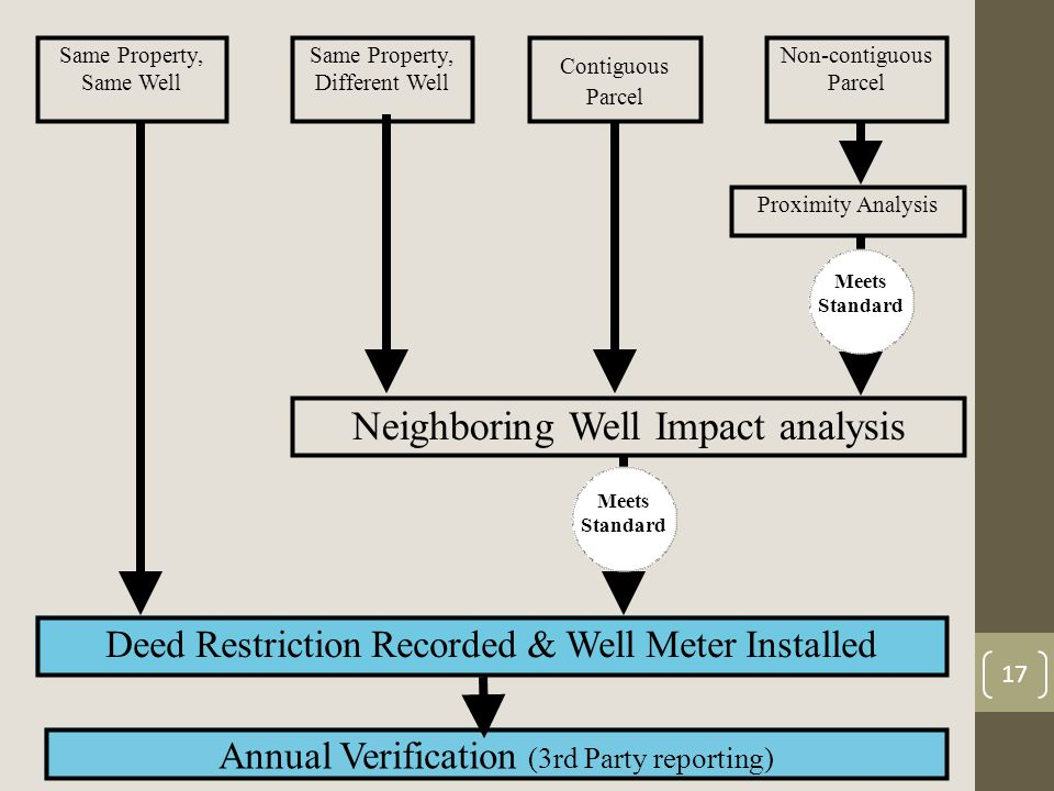 17 Proximity Analysis Meets Standard Same Property, Same Well Same Property, Different Well Contiguous Parcel Non-contiguous Parcel Neighboring Well Impact analysis Meets Standard Deed Restriction Recorded & Well Meter Installed Annual Verification (3rd Party reporting)