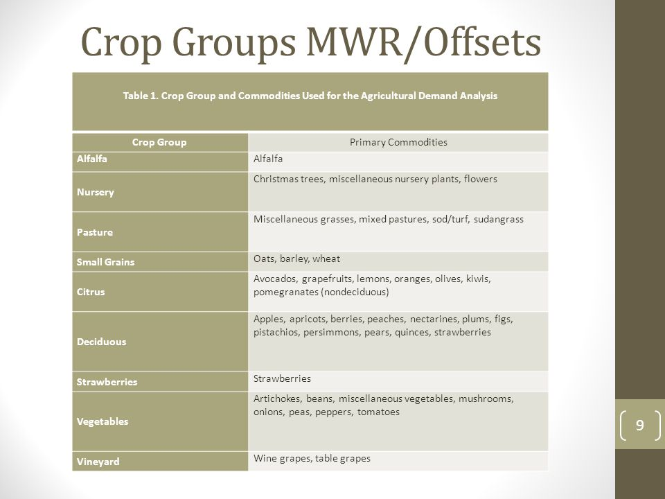 Crop Groups MWR/Offsets 9 Table 1.