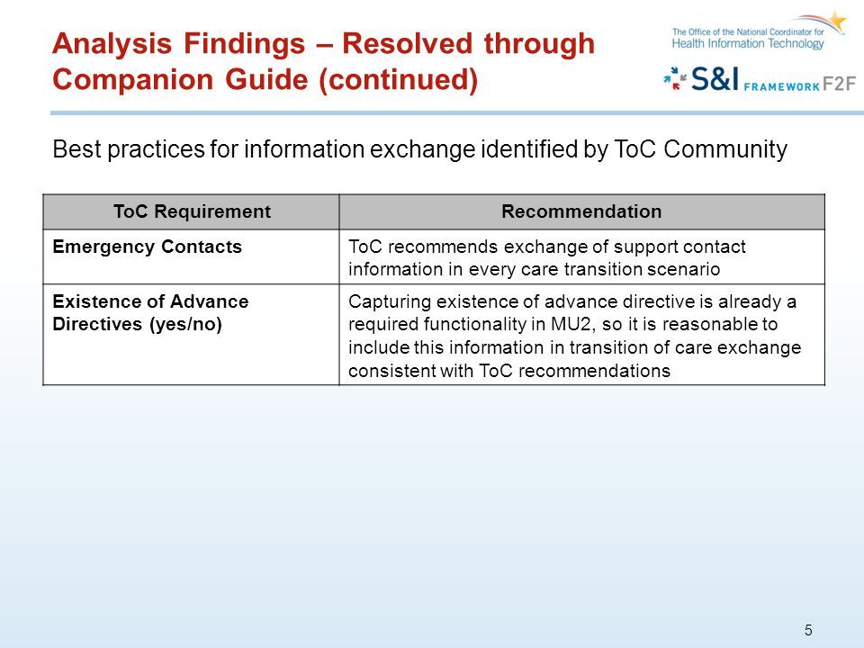 Analysis Findings – Resolved through Companion Guide (continued) 5 ToC RequirementRecommendation Emergency ContactsToC recommends exchange of support contact information in every care transition scenario Existence of Advance Directives (yes/no) Capturing existence of advance directive is already a required functionality in MU2, so it is reasonable to include this information in transition of care exchange consistent with ToC recommendations Best practices for information exchange identified by ToC Community