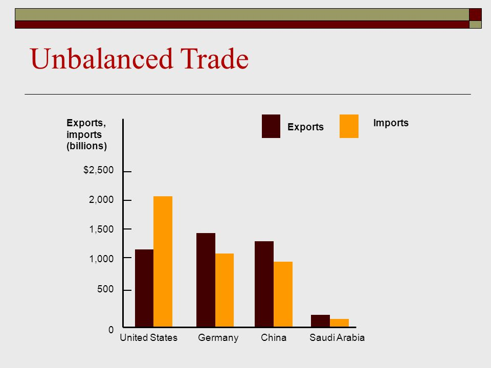 Unbalanced Trade Exports, imports (billions) $2,500 2,000 1,500 1,000 500 0 United States Germany China Saudi Arabia Exports Imports