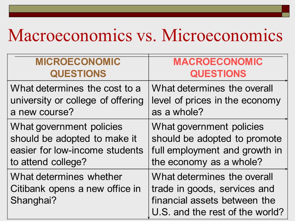 MICROECONOMIC QUESTIONS MACROECONOMIC QUESTIONS What determines the cost to a university or college of offering a new course.