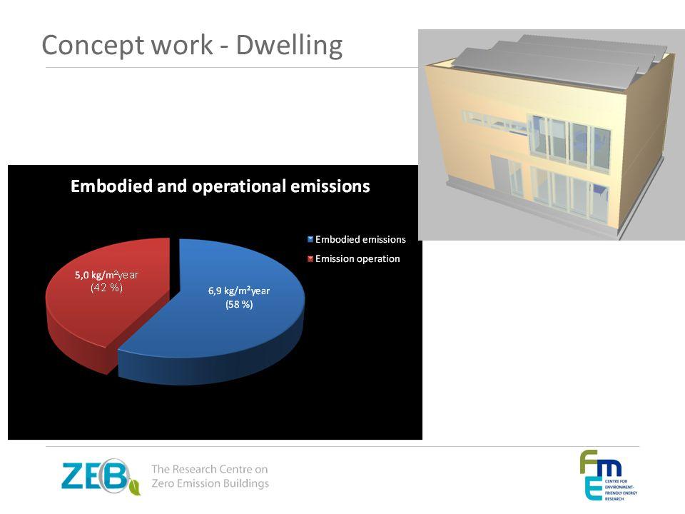 Concept work - Dwelling