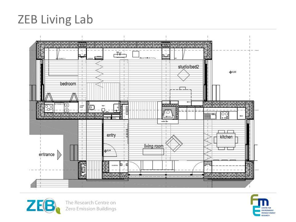 ZEB Living Lab
